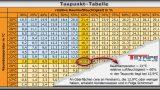 Taupunkttabelle T-STRIPE Fensterheizung vermeidet Kondenswasser
