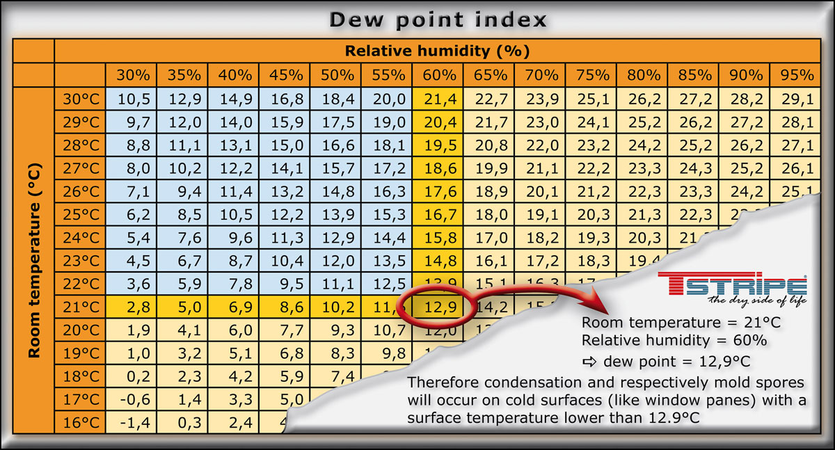 Dew Point Table Moist Windows Preventing Condensation Water