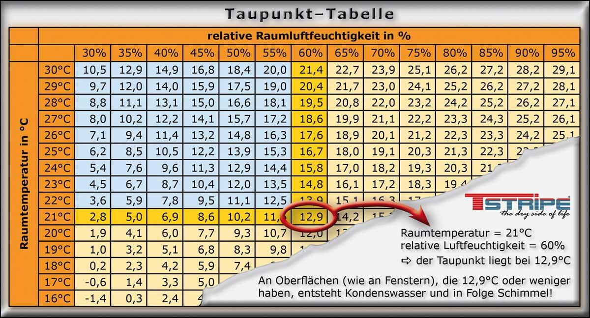 Taupunkttabelle zur Ermittlung des Taupunkt und wann Kondenswasser entsteht.